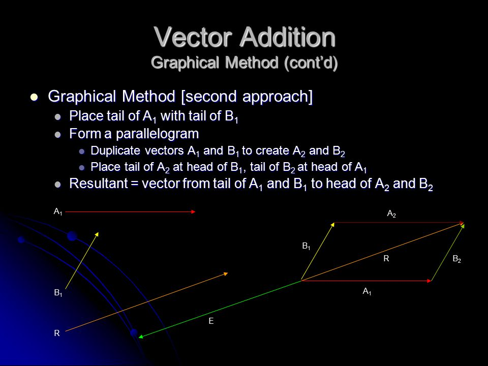 Vector Addition Graphical Method (cont'd) Graphical Method [second approach] Graphical Method [second approach] Place tail of A 1 with tail of B 1 Place tail of A 1 with tail of B 1 Form a parallelogram Form a parallelogram Duplicate vectors A 1 and B 1 to create A 2 and B 2 Duplicate vectors A 1 and B 1 to create A 2 and B 2 Place tail of A 2 at head of B 1, tail of B 2 at head of A 1 Place tail of A 2 at head of B 1, tail of B 2 at head of A 1 Resultant = vector from tail of A 1 and B 1 to head of A 2 and B 2 Resultant = vector from tail of A 1 and B 1 to head of A 2 and B 2 B2B2 A1A1 R A2A2 B1B1 A1A1 B1B1 R E