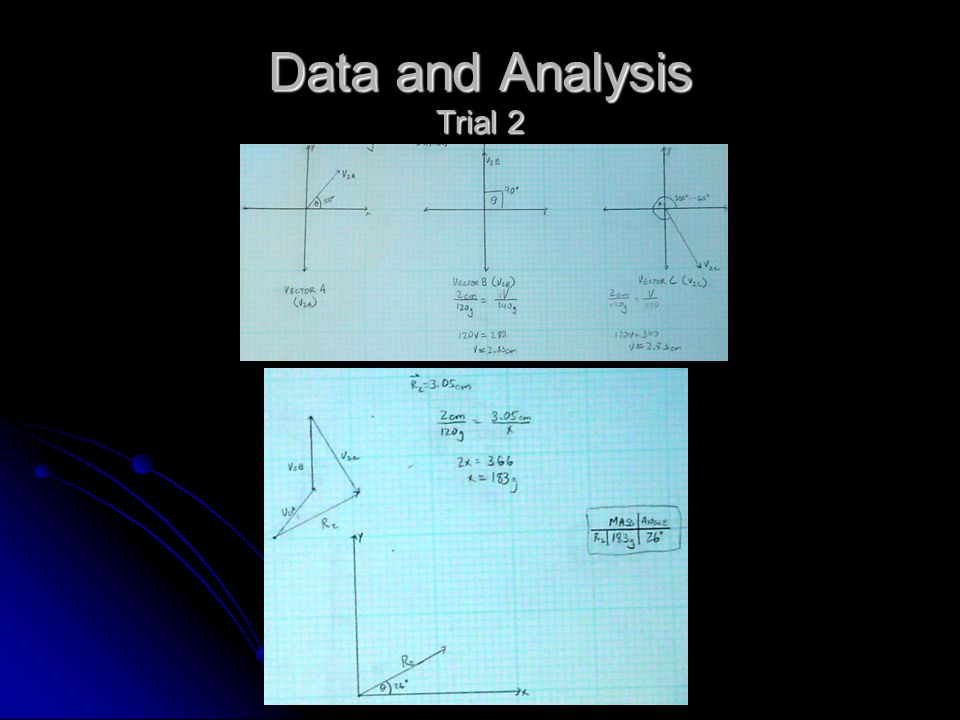 Data and Analysis Trial 2