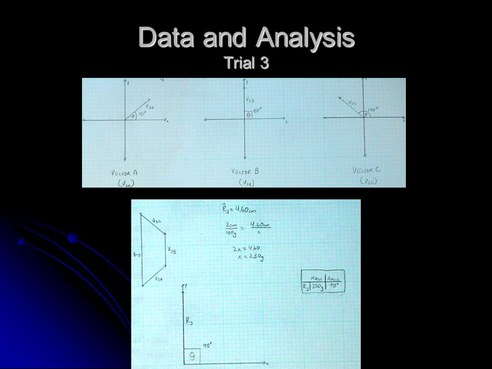 Data and Analysis Trial 3