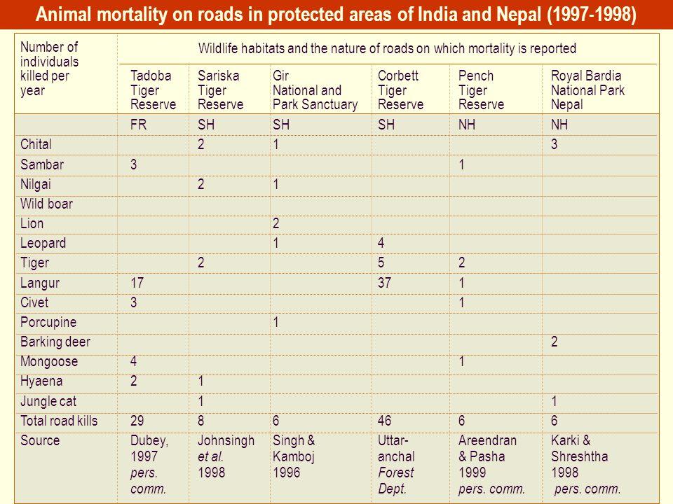 Number of individuals killed per TadobaSariska GirCorbettPench Royal Bardia yearTigerTiger National andTigerTiger National Park ReserveReservePark San