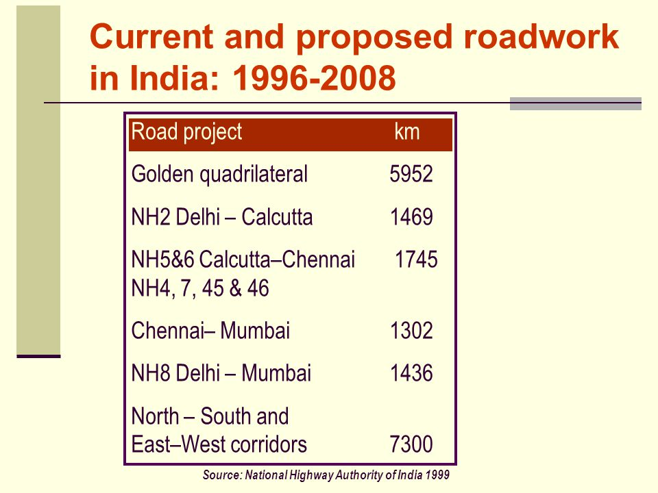 Current and proposed roadwork in India: 1996-2008 Road projectkm Golden quadrilateral5952 NH2 Delhi – Calcutta1469 NH5&6 Calcutta–Chennai1745 NH4, 7, 45 & 46 Chennai– Mumbai1302 NH8 Delhi – Mumbai1436 North – South and East–West corridors7300 Source: National Highway Authority of India 1999