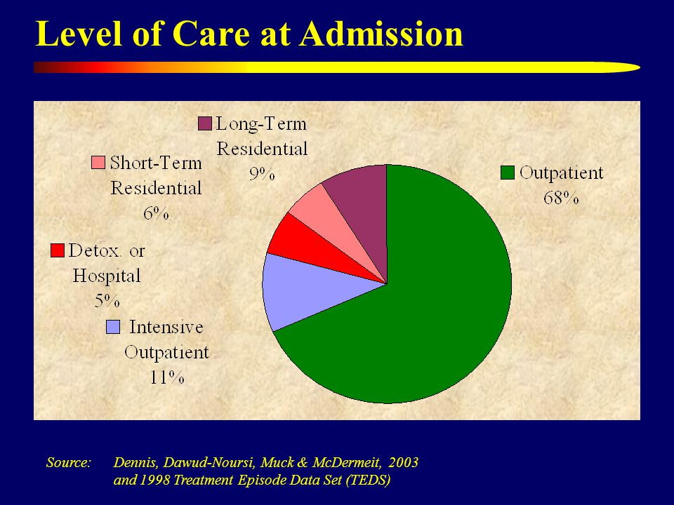 Level of Care at Admission Source: Dennis, Dawud-Noursi, Muck & McDermeit, 2003 and 1998 Treatment Episode Data Set (TEDS)