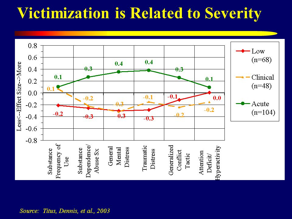 Victimization is Related to Severity Source: Titus, Dennis, et al., 2003
