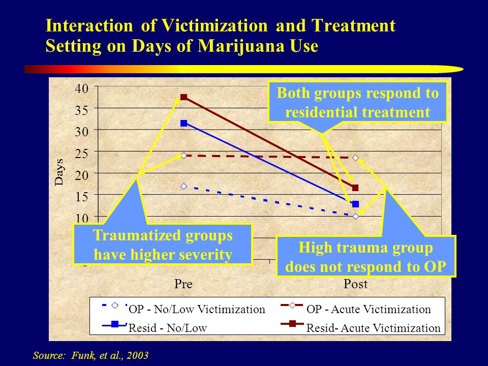 0 5 10 15 20 25 30 35 40 PrePost OP - No/Low VictimizationOP - Acute Victimization Resid - No/LowResid- Acute Victimization Interaction of Victimization and Treatment Setting on Days of Marijuana Use Source: Funk, et al., 2003 Traumatized groups have higher severity Both groups respond to residential treatment High trauma group does not respond to OP