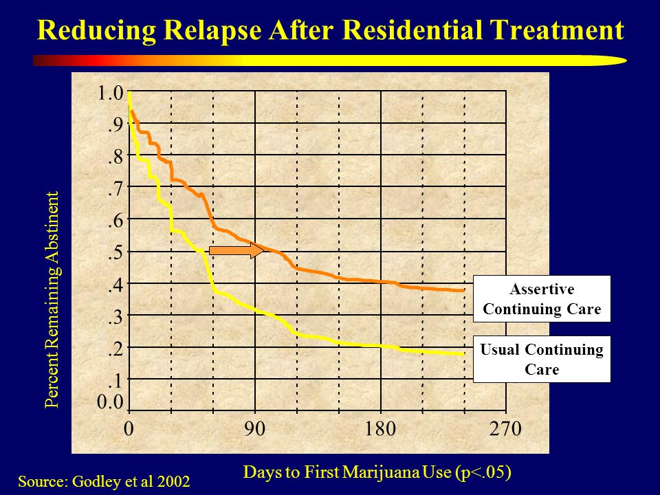 Reducing Relapse After Residential Treatment Source: Godley et al 2002 Days to First Marijuana Use (p<.05) Percent Remaining Abstinent Usual Continuing Care Assertive Continuing Care
