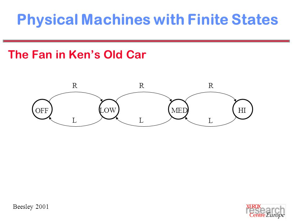 Beesley 2001 Physical Machines with Finite States The Fan in Ken's Old Car OFF HILOWMED RRR L LL