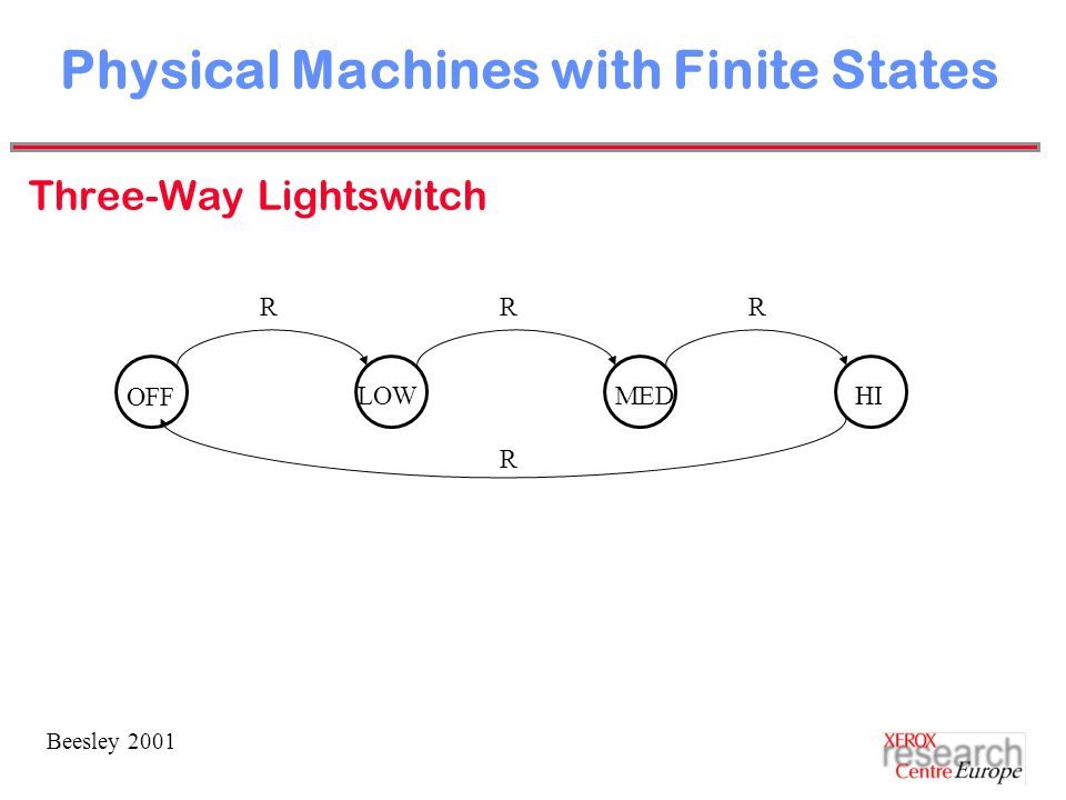 Beesley 2001 Physical Machines with Finite States Three-Way Lightswitch OFF HILOWMED RRR R