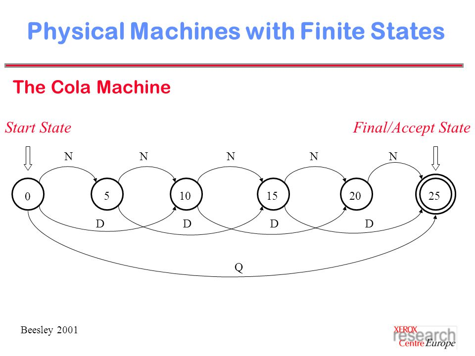 Beesley 2001 Physical Machines with Finite States The Cola Machine 0 N D Q NNNN DDD 510152025 Start StateFinal/Accept State