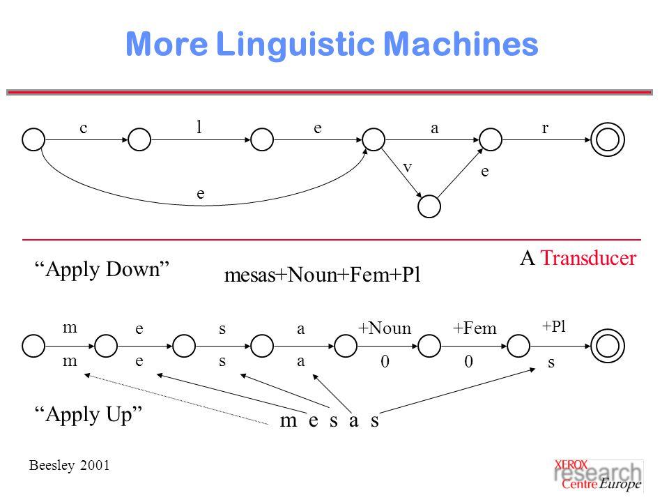 Beesley 2001 More Linguistic Machines clea e m e s a s Apply Up v r e Apply Down m esa+Noun+Fem +Pl mesa 00s A Transducer mesas+Noun+Fem+Pl