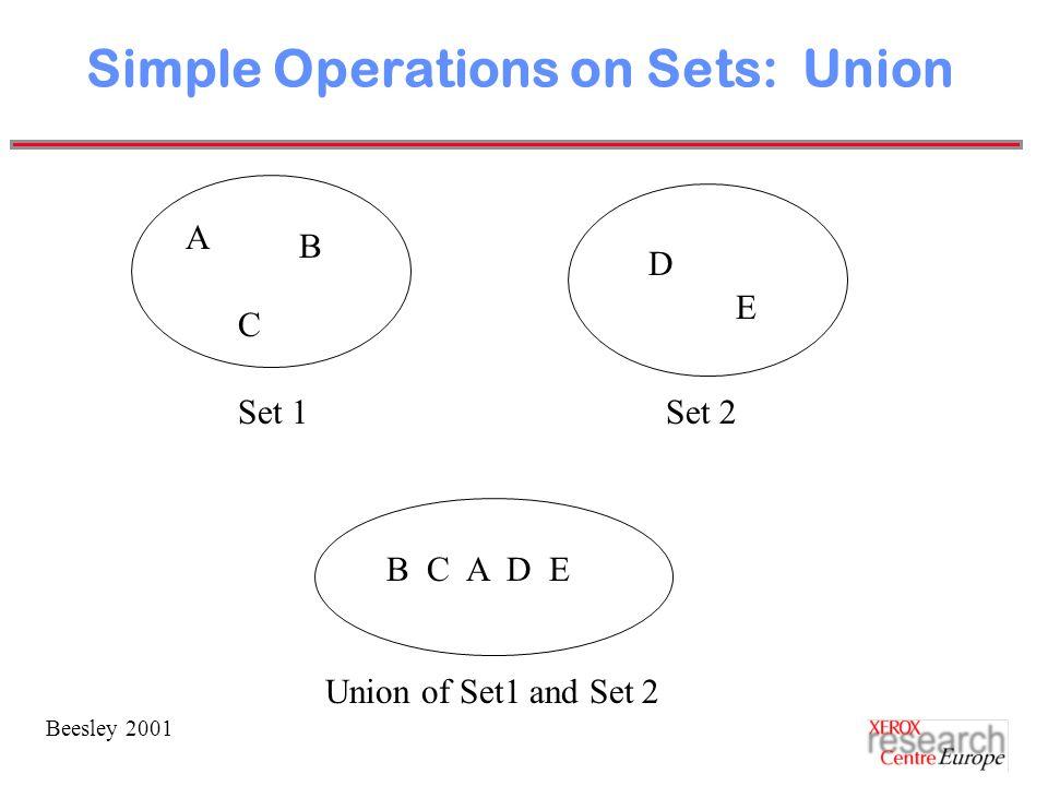 Beesley 2001 Simple Operations on Sets: Union A B C D E Set 1Set 2 B C A D E Union of Set1 and Set 2