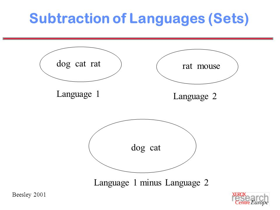 Beesley 2001 Subtraction of Languages (Sets) dog cat rat rat mouse Language 1 Language 2 Language 1 minus Language 2 dog cat