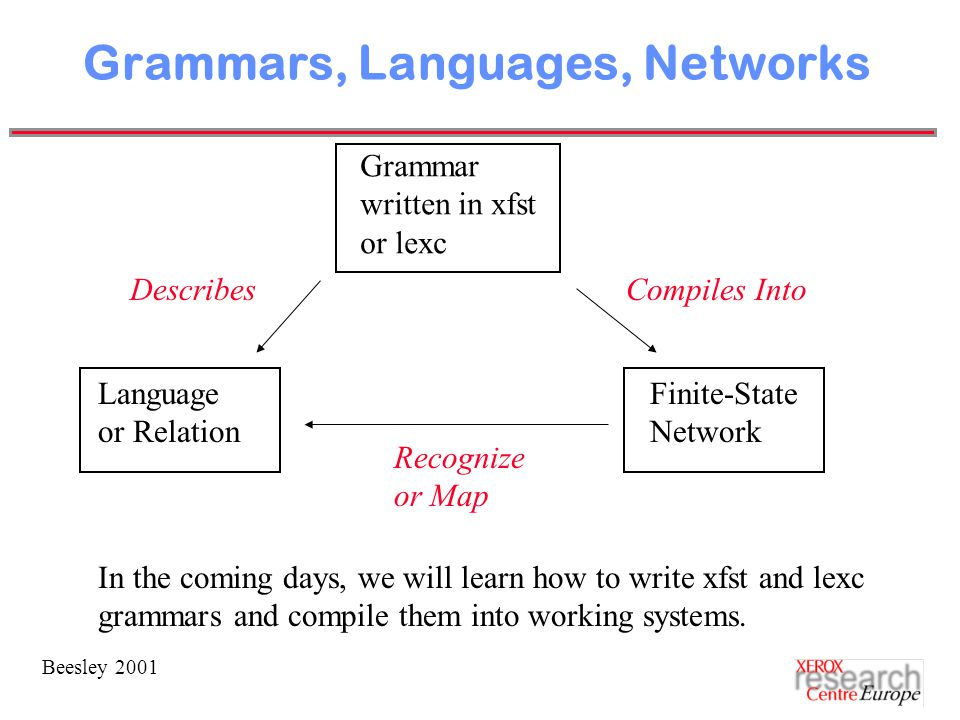 Beesley 2001 Grammars, Languages, Networks Grammar written in xfst or lexc Language or Relation Finite-State Network DescribesCompiles Into Recognize or Map In the coming days, we will learn how to write xfst and lexc grammars and compile them into working systems.