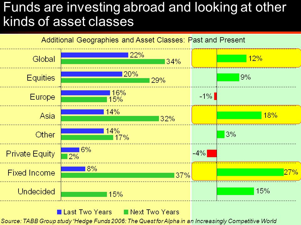 13 Additional Geographies and Asset Classes: Past and Present Funds are investing abroad and looking at other kinds of asset classes Source: TABB Group study Hedge Funds 2006: The Quest for Alpha in an Increasingly Competitive World