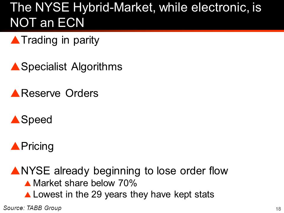 18 The NYSE Hybrid-Market, while electronic, is NOT an ECN  Trading in parity  Specialist Algorithms  Reserve Orders  Speed  Pricing  NYSE already beginning to lose order flow  Market share below 70%  Lowest in the 29 years they have kept stats Source: TABB Group