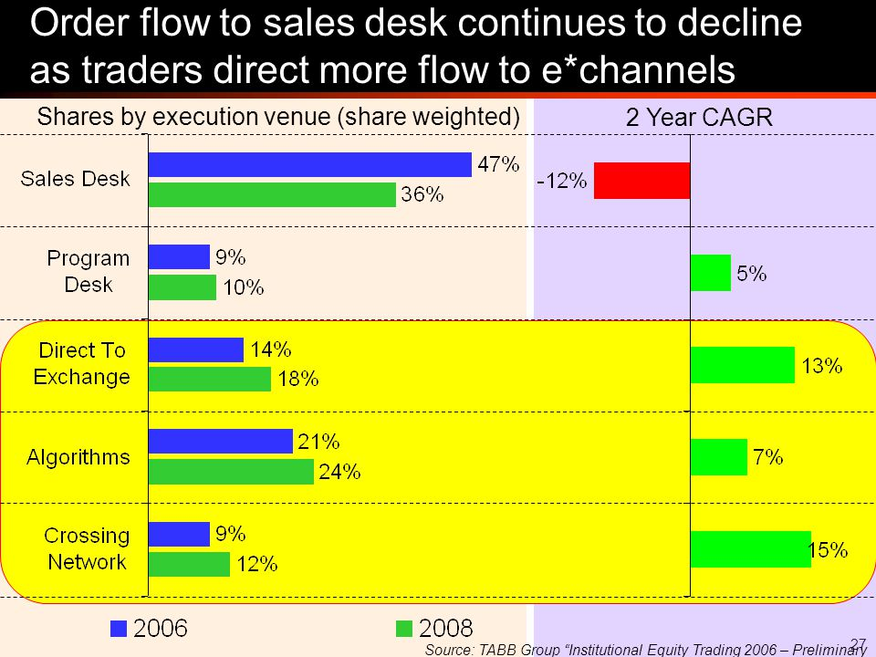 27 Order flow to sales desk continues to decline as traders direct more flow to e*channels Shares by execution venue (share weighted) 2 Year CAGR Source: TABB Group Institutional Equity Trading 2006 – Preliminary