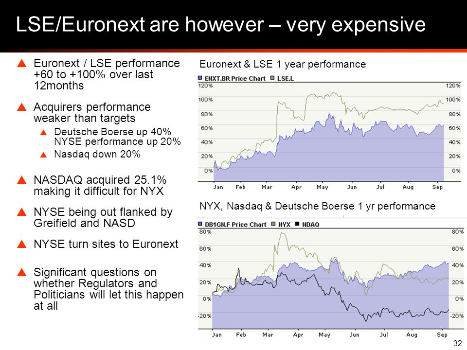 32 LSE/Euronext are however – very expensive  Euronext / LSE performance +60 to +100% over last 12months  Acquirers performance weaker than targets  Deutsche Boerse up 40% NYSE performance up 20%  Nasdaq down 20%  NASDAQ acquired 25.1% making it difficult for NYX  NYSE being out flanked by Greifield and NASD  NYSE turn sites to Euronext  Significant questions on whether Regulators and Politicians will let this happen at all NYX, Nasdaq & Deutsche Boerse 1 yr performance Euronext & LSE 1 year performance
