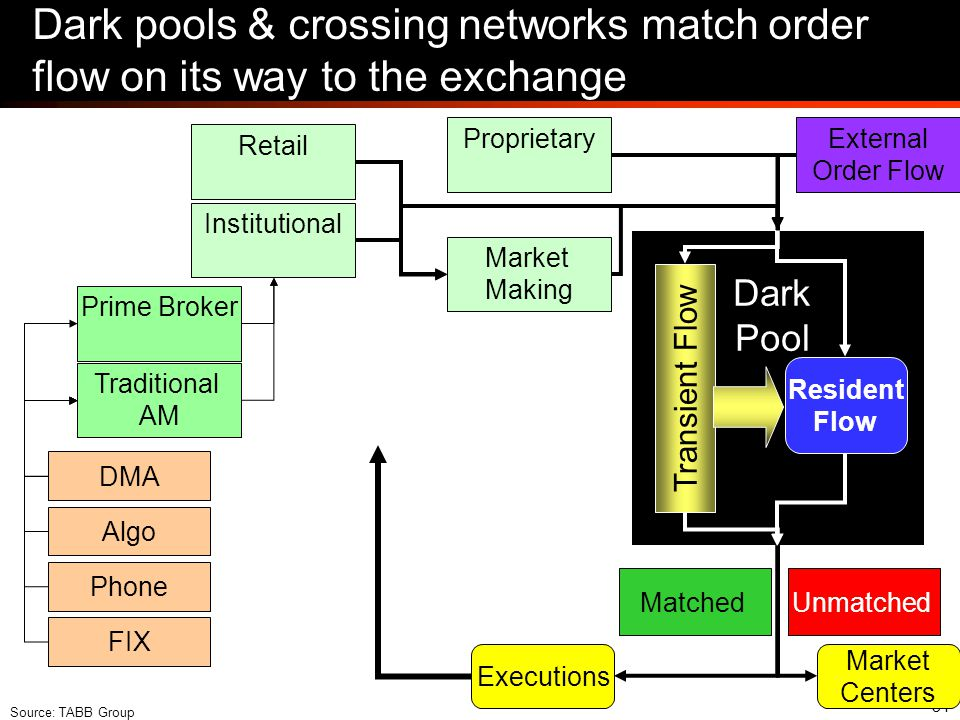 34 Dark pools & crossing networks match order flow on its way to the exchange Retail DMA Algo Phone FIX Prime Broker Traditional AM Institutional Mark