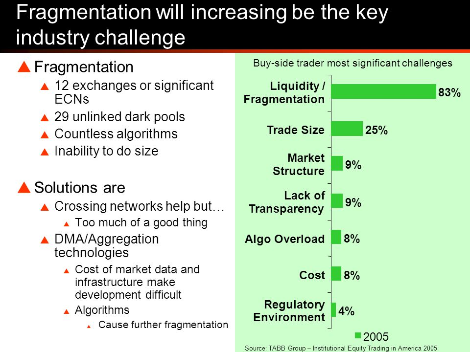 37 Fragmentation will increasing be the key industry challenge  Fragmentation  12 exchanges or significant ECNs  29 unlinked dark pools  Countless algorithms  Inability to do size  Solutions are  Crossing networks help but…  Too much of a good thing  DMA/Aggregation technologies  Cost of market data and infrastructure make development difficult  Algorithms  Cause further fragmentation 9% Market Structure 83% Liquidity / Fragmentation 9% Lack of Transparency 8% Algo Overload 8%Cost 4% Regulatory Environment 25%Trade Size 2005 Buy-side trader most significant challenges Source: TABB Group – Institutional Equity Trading in America 2005
