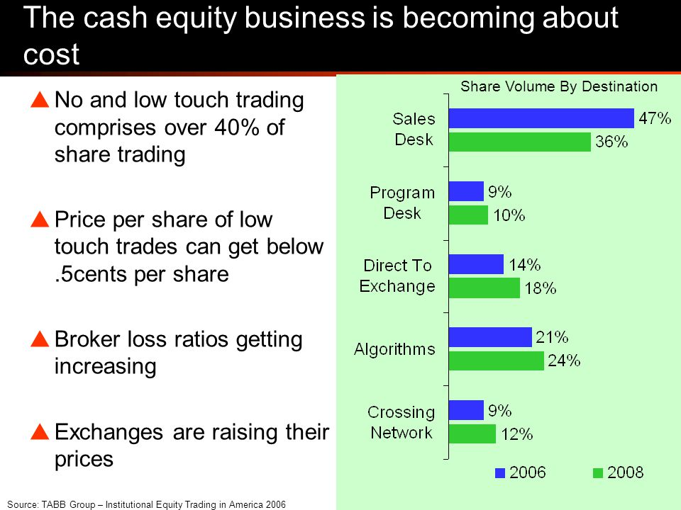 40 The cash equity business is becoming about cost  No and low touch trading comprises over 40% of share trading  Price per share of low touch trades can get below.5cents per share  Broker loss ratios getting increasing  Exchanges are raising their prices Share Volume By Destination Source: TABB Group – Institutional Equity Trading in America 2006
