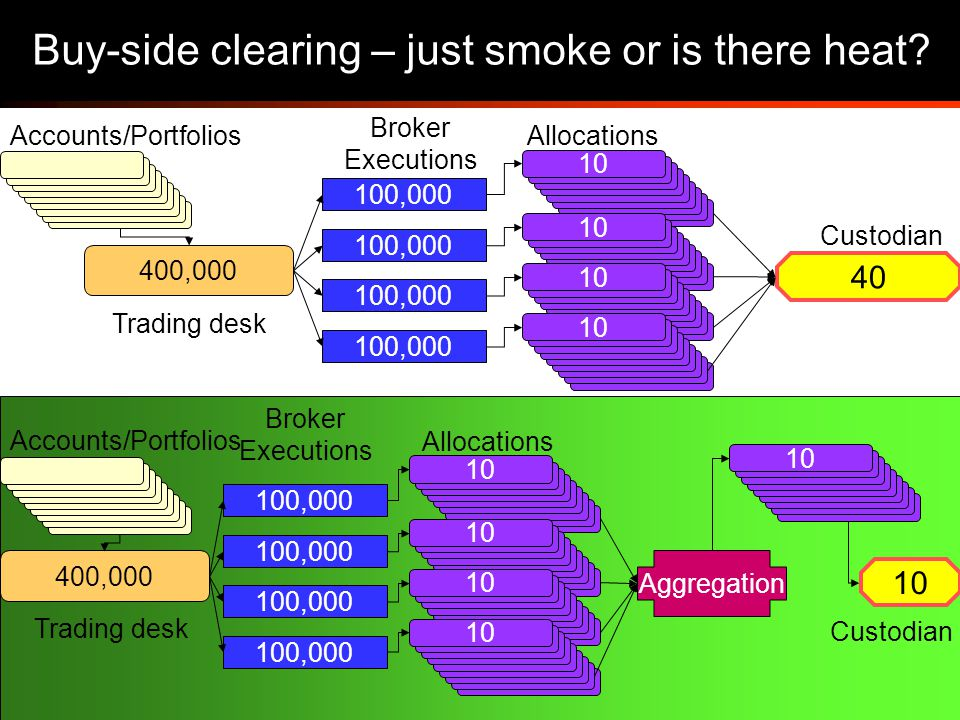 43 Buy-side clearing – just smoke or is there heat.