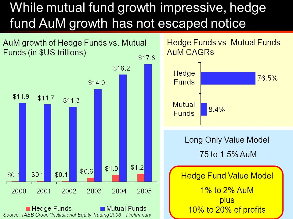 7 While mutual fund growth impressive, hedge fund AuM growth has not escaped notice AuM growth of Hedge Funds vs.