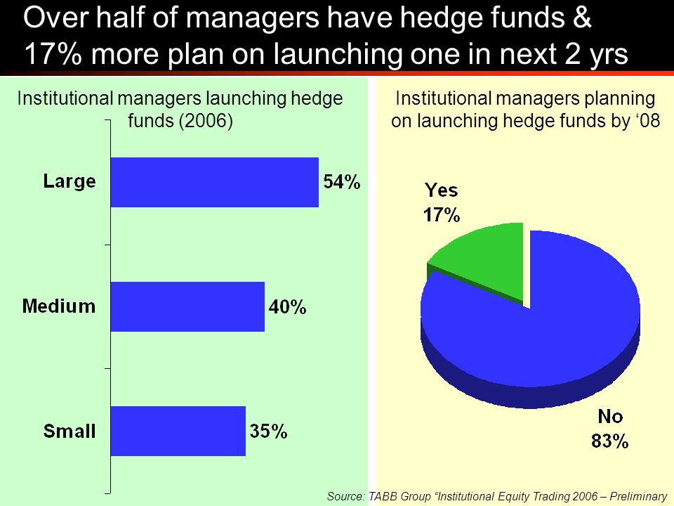 9 Over half of managers have hedge funds & 17% more plan on launching one in next 2 yrs Institutional managers launching hedge funds (2006) Institutio