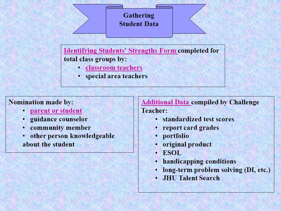 Gathering Student Data Identifying Students Strengths Form Identifying Students Strengths Form completed for total class groups by: classroom teachers special area teachers Additional Data Additional Data compiled by Challenge Teacher: standardized test scores report card grades portfolio original product ESOL handicapping conditions long-term problem solving (DI, etc.) JHU Talent Search Nomination made by: parent or student guidance counselor community member other person knowledgeable about the student