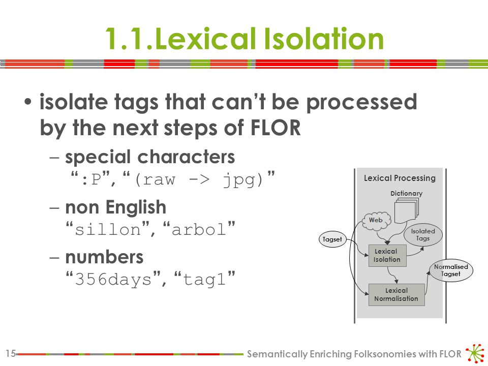 Semantically Enriching Folksonomies with FLOR 15 1.1.Lexical Isolation isolate tags that can't be processed by the next steps of FLOR – special characters :P , (raw -> jpg) – non English sillon , arbol – numbers 356days , tag1 Lexical Processing Lexical Isolation Lexical Normalisation Dictionary Tagset Isolated Tags Normalised Tagset