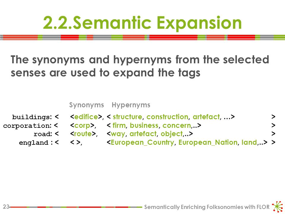 Semantically Enriching Folksonomies with FLOR 23 2.2.Semantic Expansion The synonyms and hypernyms from the selected senses are used to expand the tags buildings :, > corporation :, > road :, > england :, > SynonymsHypernyms