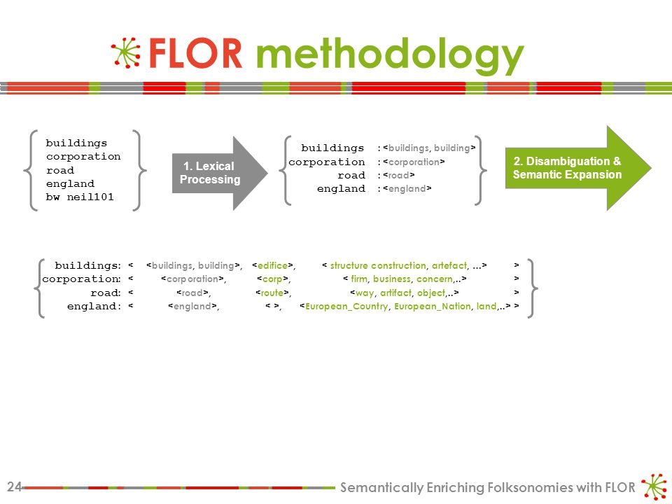 Semantically Enriching Folksonomies with FLOR 24 FLOR methodology 2.