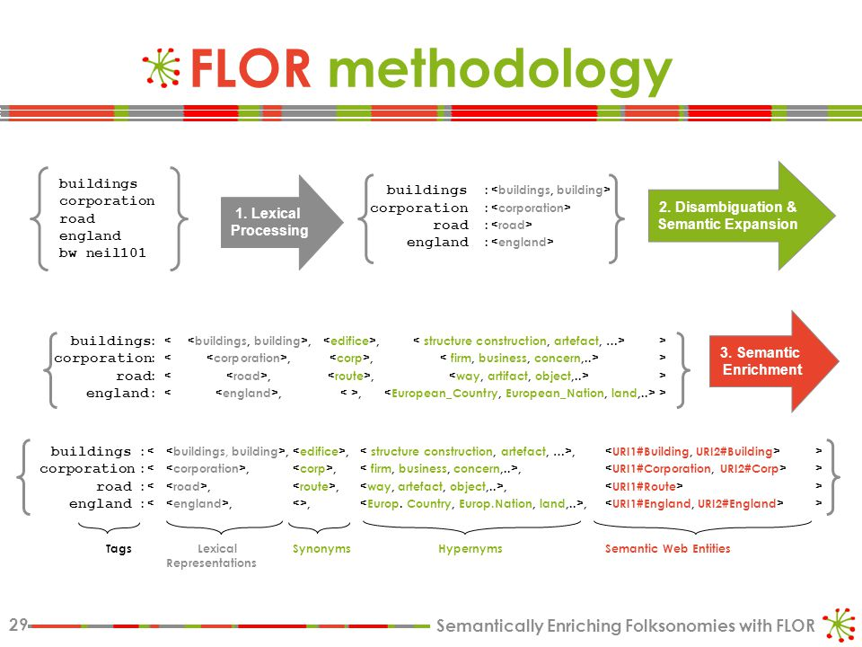 Semantically Enriching Folksonomies with FLOR 29 FLOR methodology 3.