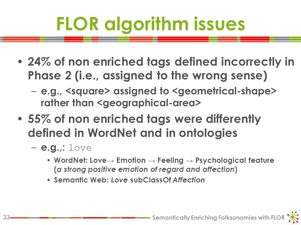 Semantically Enriching Folksonomies with FLOR 33 FLOR algorithm issues 24% of non enriched tags defined incorrectly in Phase 2 (i.e., assigned to the wrong sense) – e.g., assigned to rather than 55% of non enriched tags were differently defined in WordNet and in ontologies – e.g.,: love WordNet: Love→ Emotion → Feeling → Psychological feature ( a strong positive emotion of regard and affection ) Semantic Web: Love subClassOf Affection