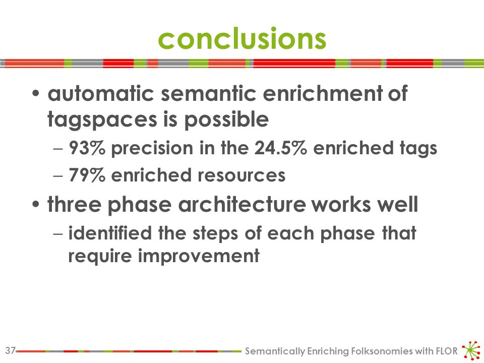 Semantically Enriching Folksonomies with FLOR 37 conclusions automatic semantic enrichment of tagspaces is possible – 93% precision in the 24.5% enriched tags – 79% enriched resources three phase architecture works well – identified the steps of each phase that require improvement