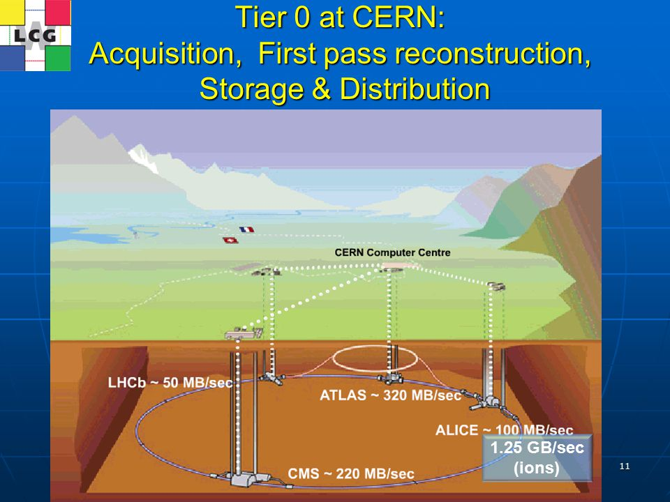 T.Strizh (LIT, JINR) 11 Tier 0 at CERN: Acquisition, First pass reconstruction, Storage & Distribution Ian.Bird@cern.ch 1.25 GB/sec (ions)