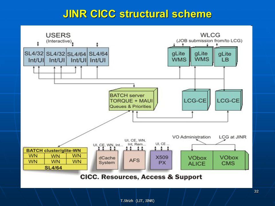 T.Strizh (LIT, JINR) 32 JINR CICC structural scheme