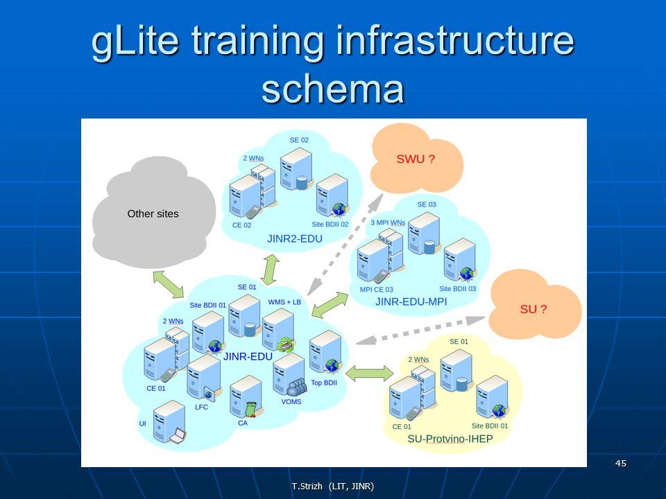 T.Strizh (LIT, JINR) 45 gLite training infrastructure schema