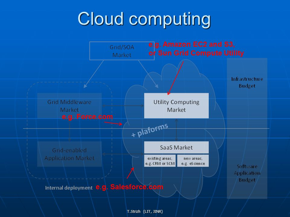 T.Strizh (LIT, JINR) Cloud computing e.g. Amazon EC2 and S3, or Sun Grid Compute Utility e.g.