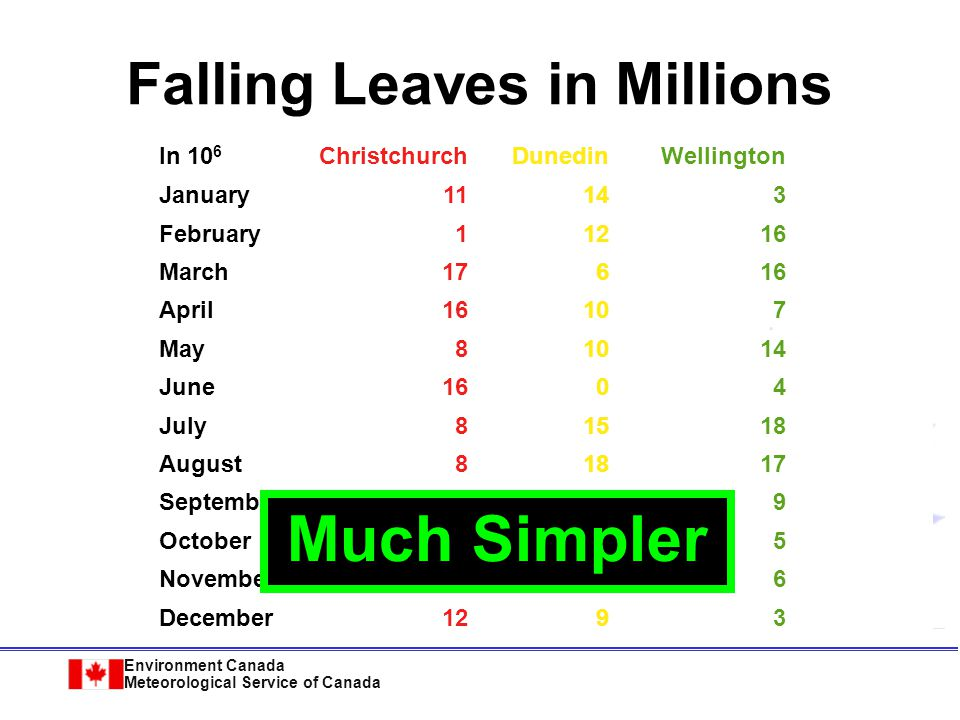 Environment Canada Meteorological Service of Canada Falling Leaves Observed ChristchurchDunedinWellington January11,532,23414,123,6543,034,564 February1,078,45612,345,56716,128,234 March17,234,7786,567,12316,034,786 April16,098,89710,870,9547,940,096 May8,036,89710,345,39414,856,456 June16,184,345678,0954,123,656 July8,890,34515,347,93418,885,786 August8,674,23418,107,11017,230,095 September4,032,04518,923,2399,950,498 October2,608,0969,945,8905,596,096 November5,864,034478,0236,678,125 December12,234,1239,532,1113,045,654 Too detailed !