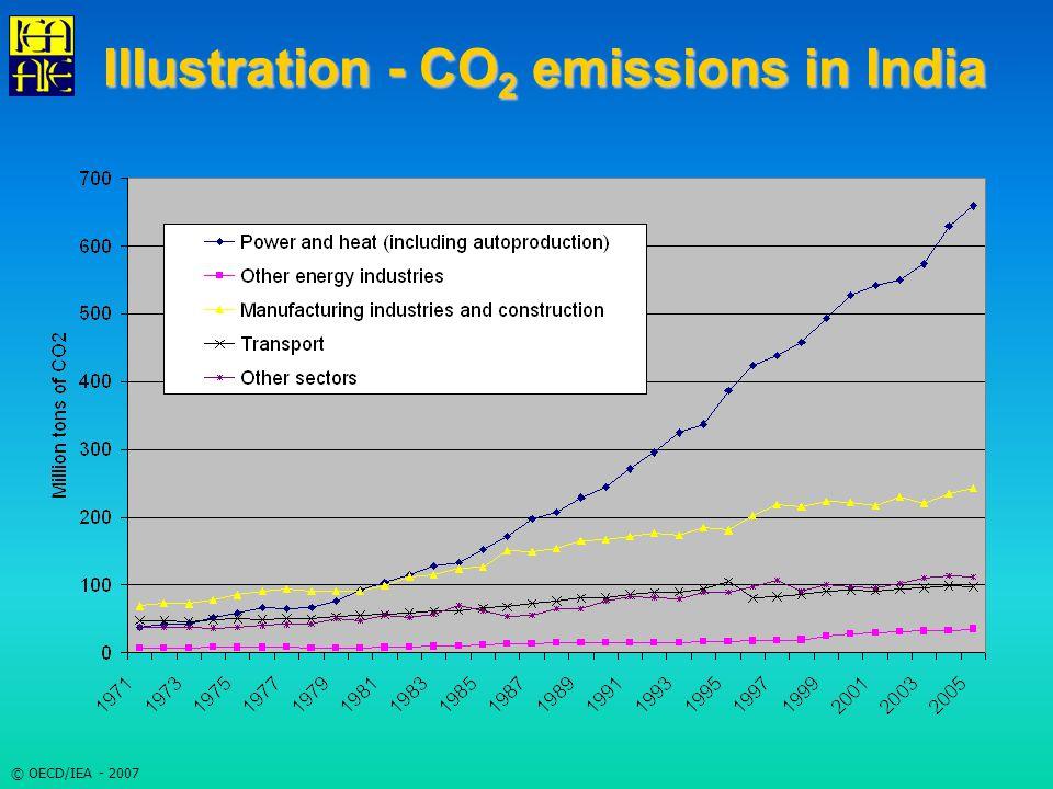 © OECD/IEA - 2007 Illustration - CO 2 emissions in India