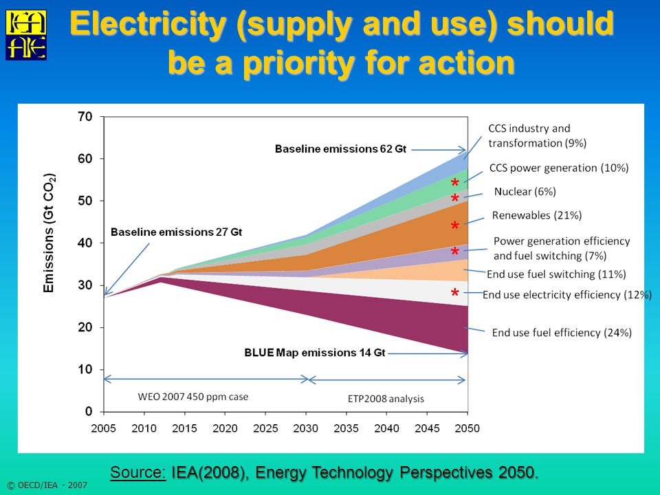 © OECD/IEA - 2007 Electricity (supply and use) should be a priority for action * * * * * IEA(2008), Energy Technology Perspectives 2050.
