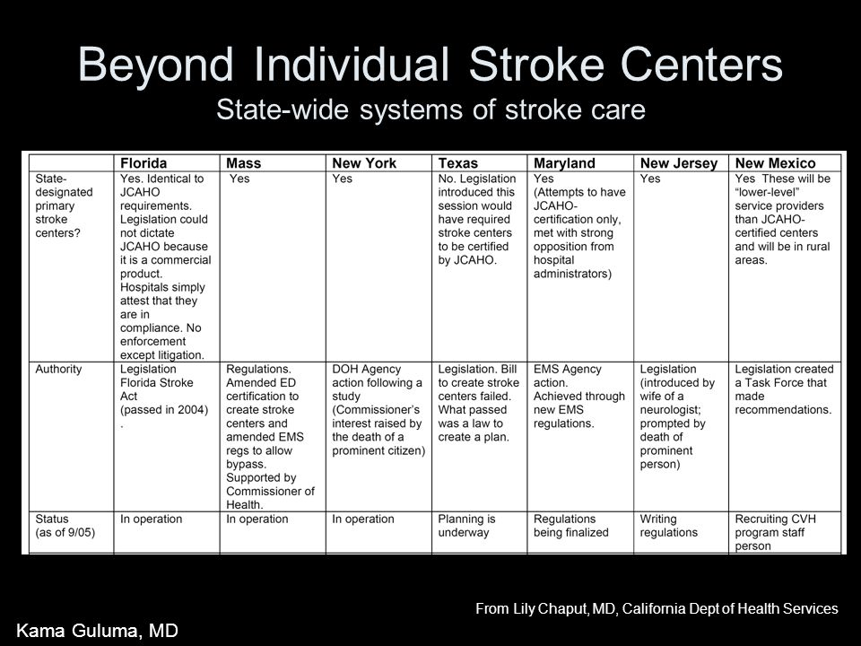 Beyond Individual Stroke Centers State-wide systems of stroke care From Lily Chaput, MD, California Dept of Health Services Kama Guluma, MD