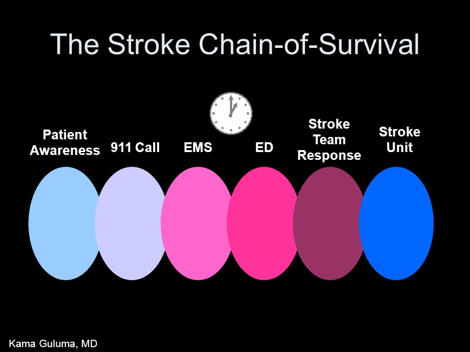 The Stroke Chain-of-Survival Patient Awareness 911 CallEDEMS Stroke Team Response Stroke Unit Kama Guluma, MD