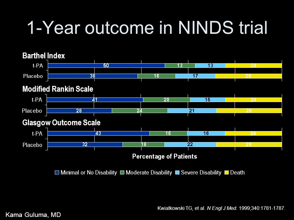 1-Year outcome in NINDS trial Barthel Index Modified Rankin Scale Glasgow Outcome Scale Kwiatkowski TG, et al. N Engl J Med. 1999;340:1781-1787. Kama