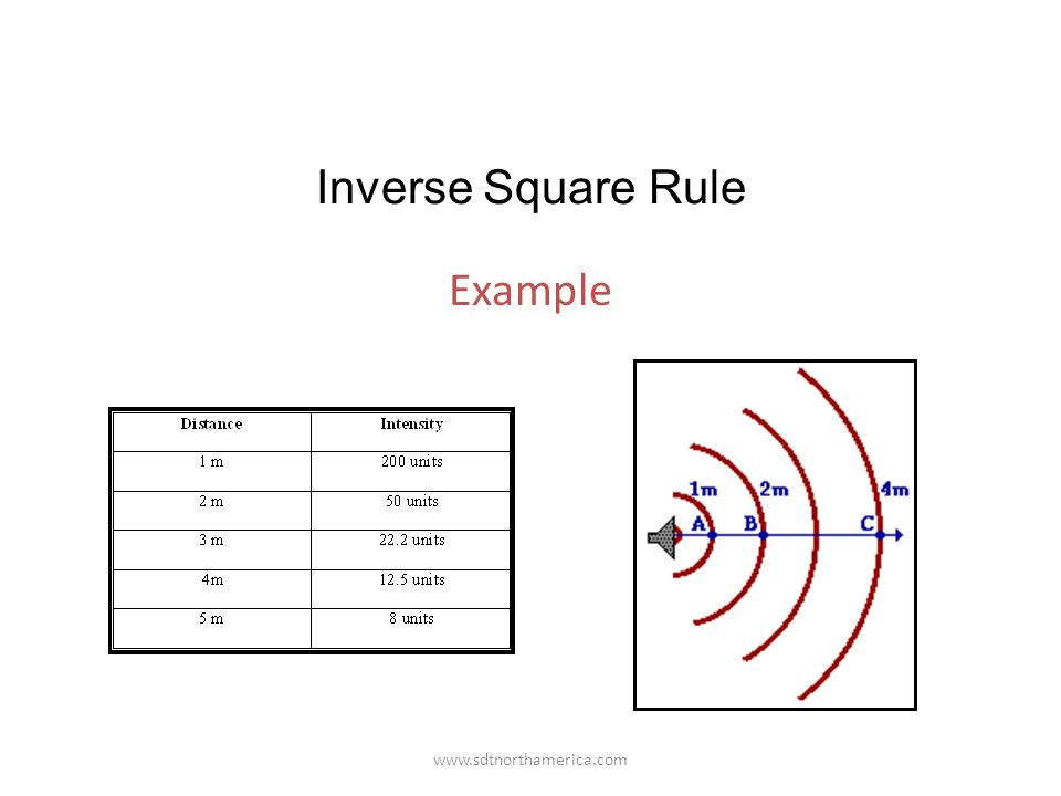 www.sdtnorthamerica.com Example Intensity and Distance Inverse Square Rule