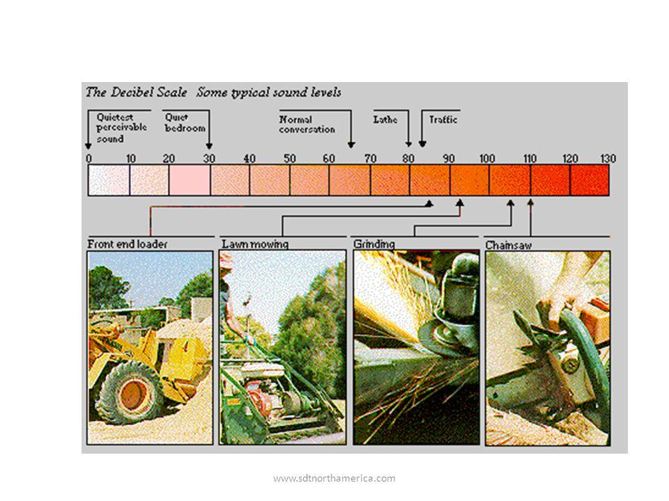 www.sdtnorthamerica.com The Decibel Scale