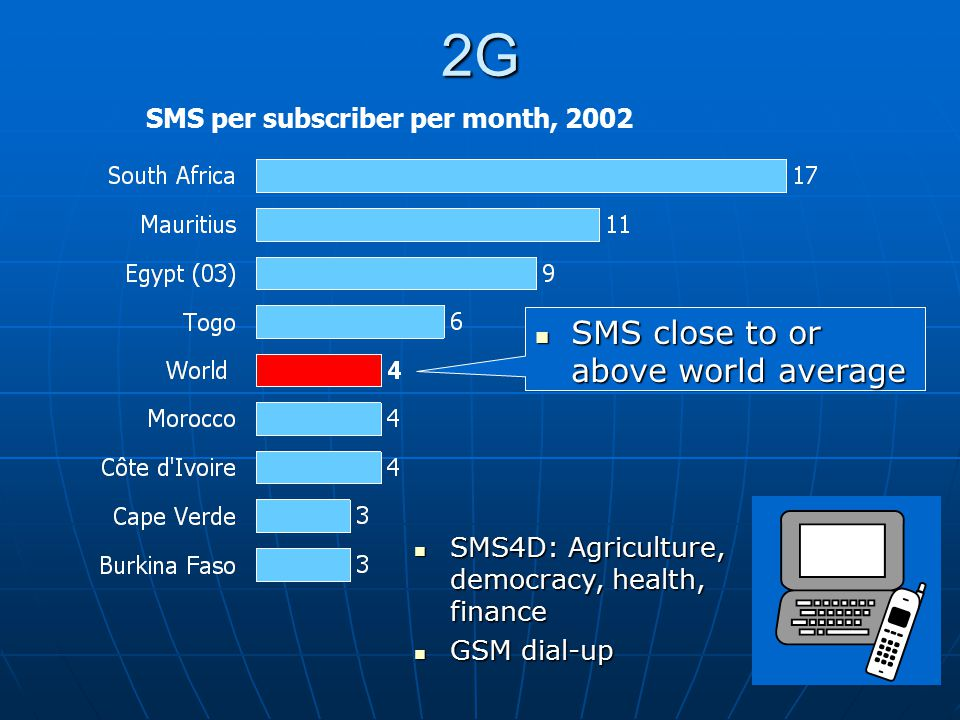 SMS per subscriber per month, 20022G SMS4D: Agriculture, democracy, health, finance SMS4D: Agriculture, democracy, health, finance GSM dial-up GSM dia