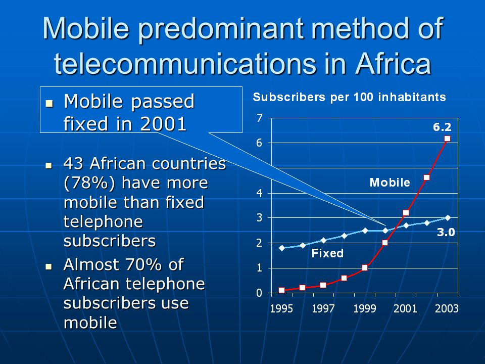 Mobile predominant method of telecommunications in Africa 43 African countries (78%) have more mobile than fixed telephone subscribers 43 African coun