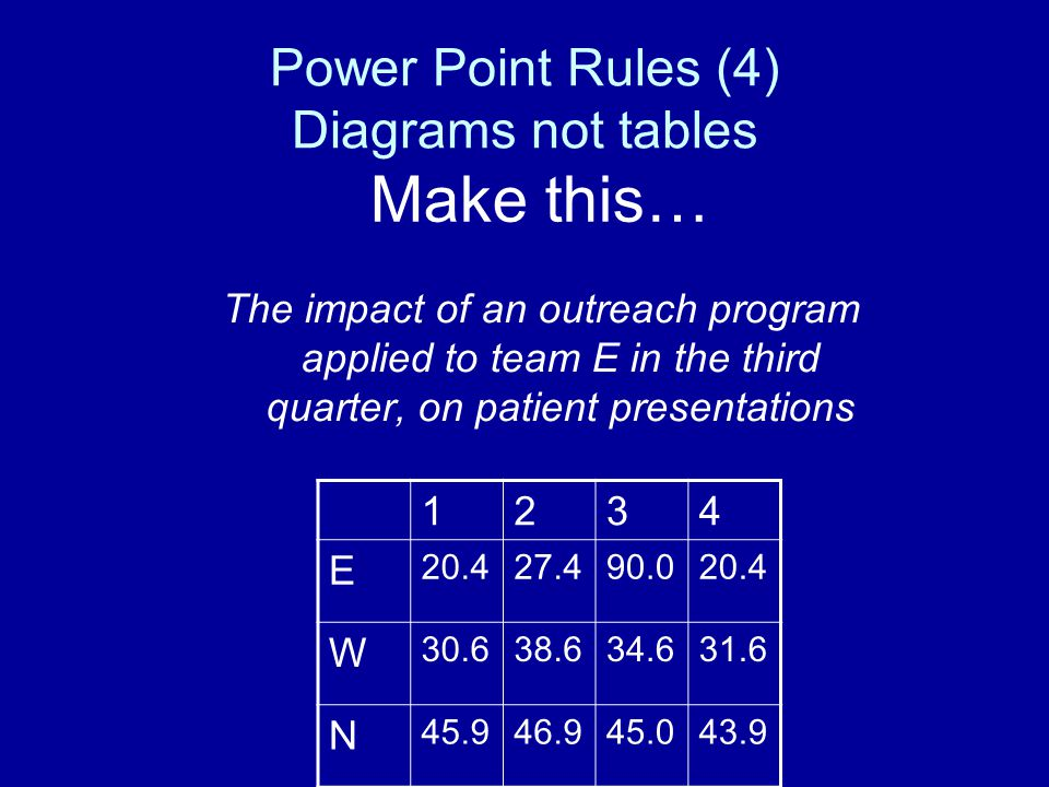 Power Point Rules (3) Power point is a visual aide not speaker notes! Power points should make lousy handouts! (Power point has a notes page)