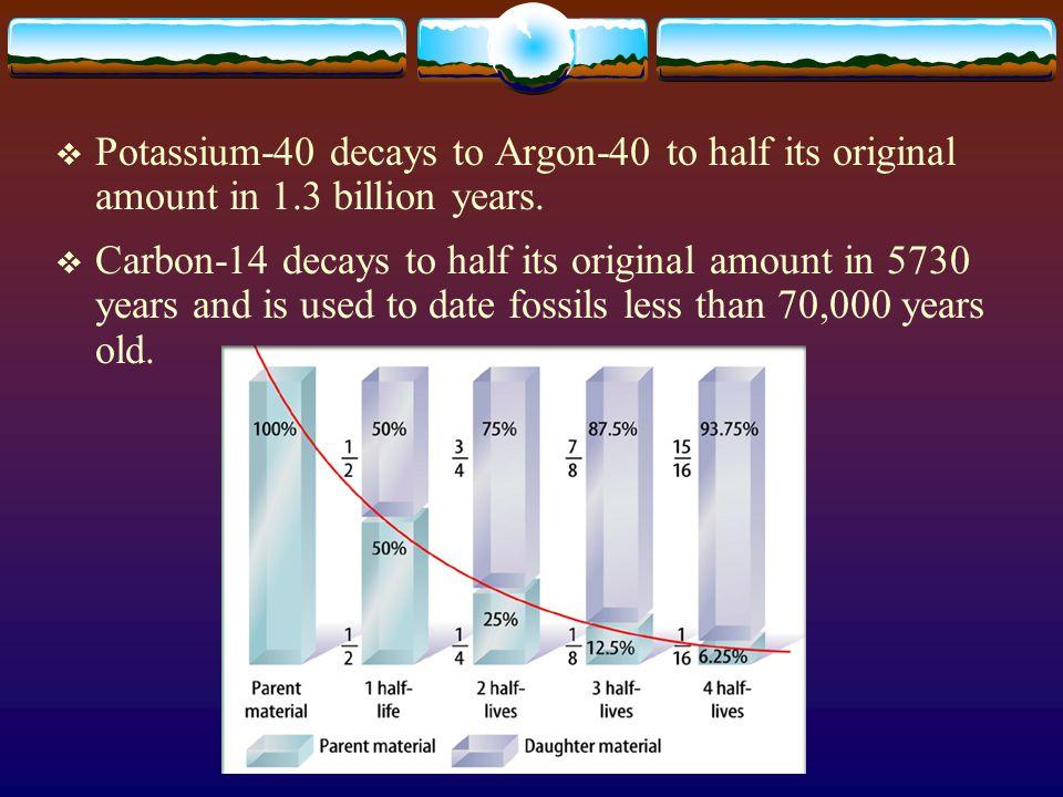  Potassium-40 decays to Argon-40 to half its original amount in 1.3 billion years.  Carbon-14 decays to half its original amount in 5730 years and i