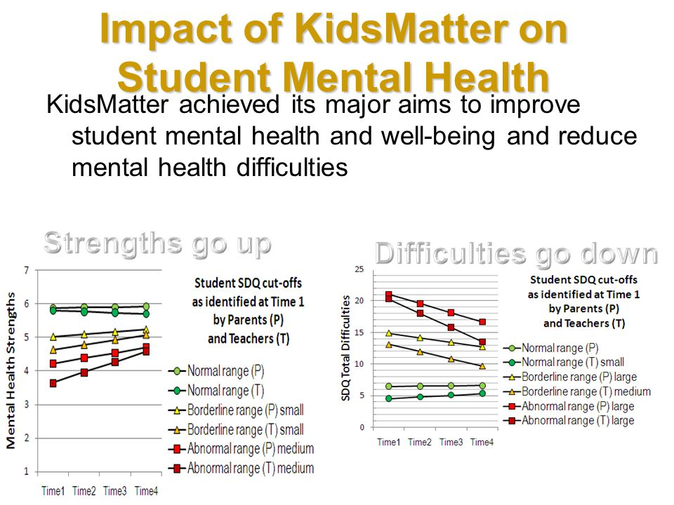 Impact of KidsMatter on Student Mental Health KidsMatter achieved its major aims to improve student mental health and well-being and reduce mental health difficulties